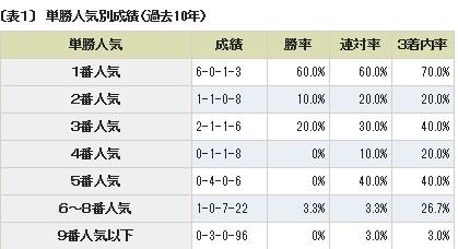 日本ダービー 予想4-1