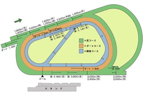 阪神競馬場1