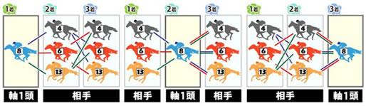 馬券 買い方6