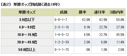 日本ダービー 予想4-2