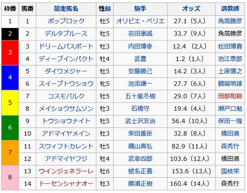 日本ダービーの出馬表