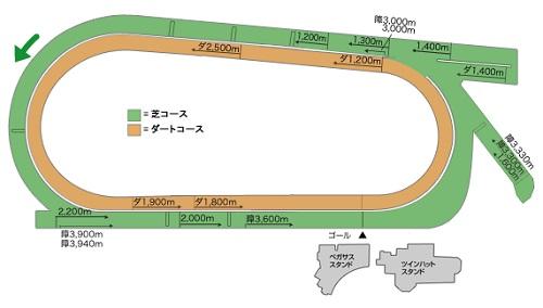 中京競馬場1