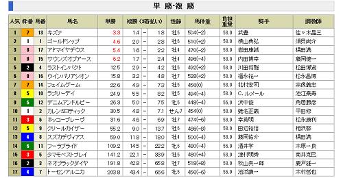 天皇賞(春)の出馬表