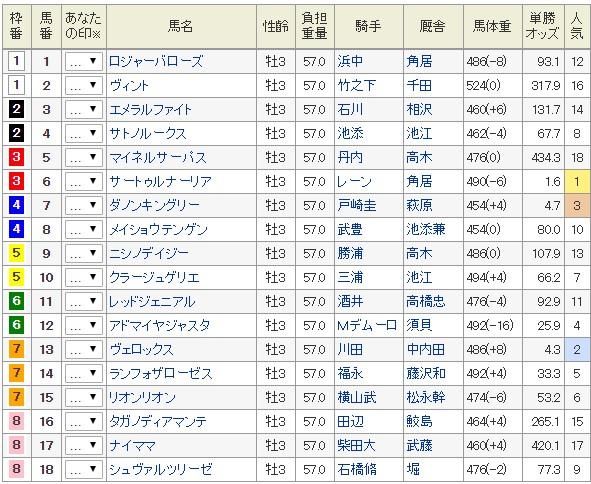 2019年日本ダービー出馬表