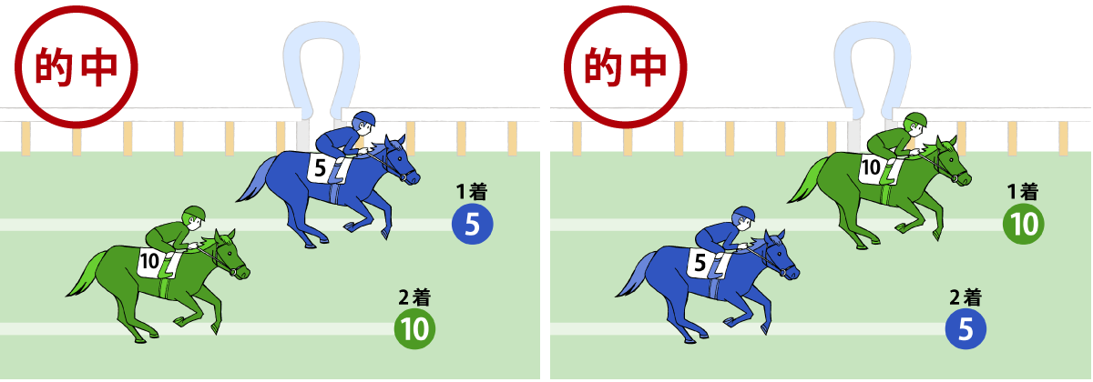 馬連の的中条件