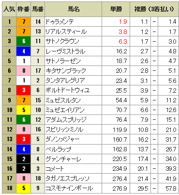 2015年日本ダービーのオッズ表