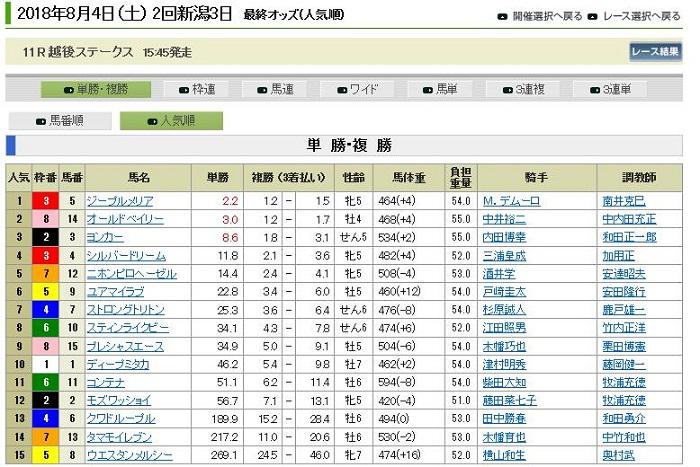 新潟競馬8月4日のオッズ表