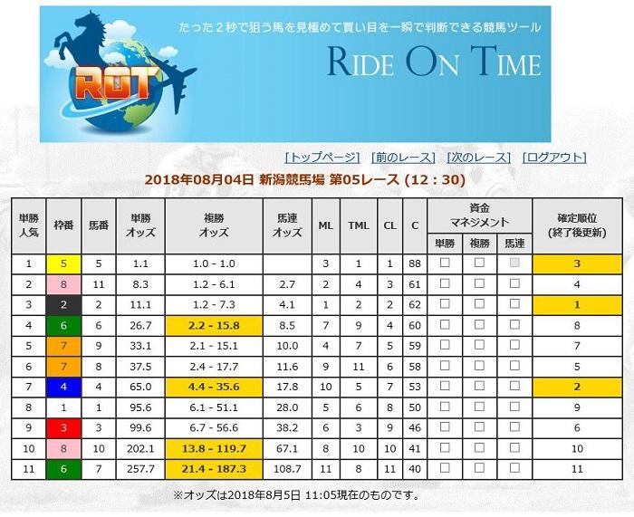 新潟競馬8月4日のROT表