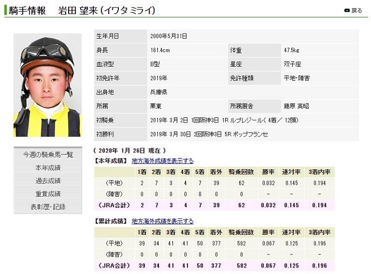 岩田望来の騎手成績