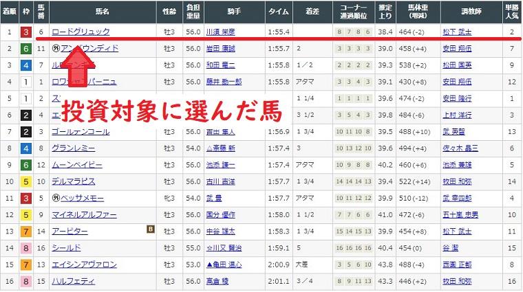 2020年1月5日京都競馬場2レース結果