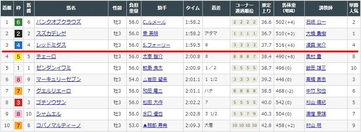 1月25日京都競馬場1レースの結果