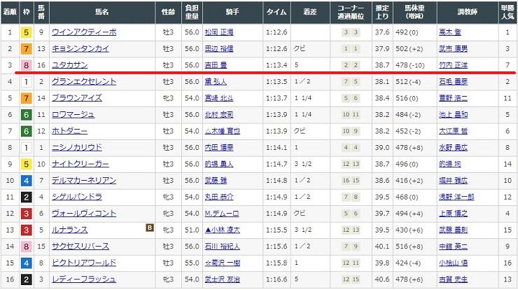 1月11日中山競馬場3レースの結果