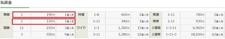 2月2日小倉競馬場8レースの払戻金
