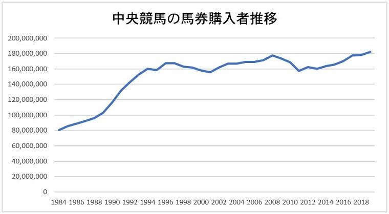 馬券購入者の年間推移グラフ