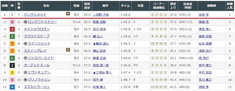 2月2日小倉競馬場8レースの結果