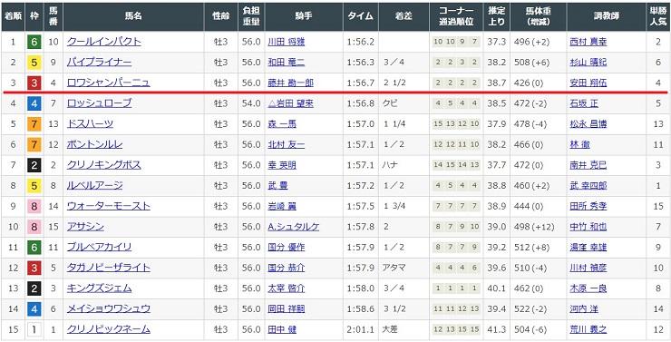 2020年2月9日の京都競馬場2レースの結果