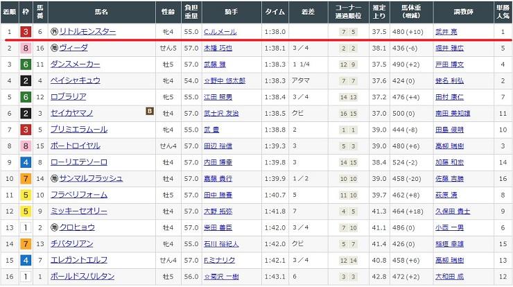 東京競馬場7レースのレース結果