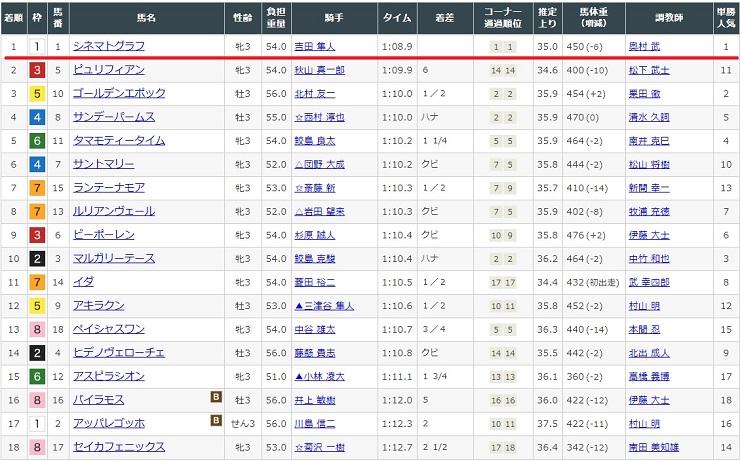 2020年2月29日中京競馬場3レースの結果