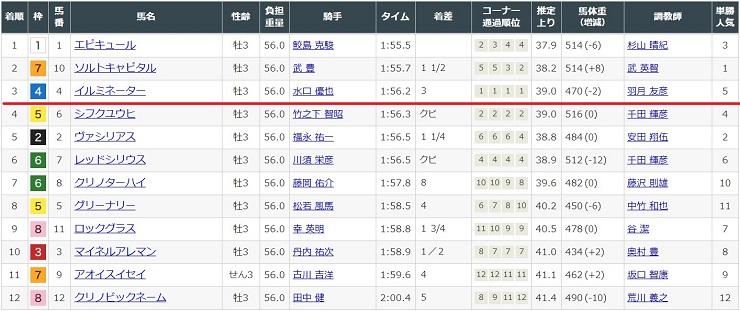 3月7日阪神競馬場3レースの結果