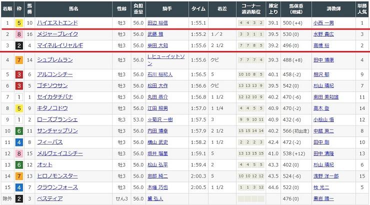 2020年4月4日中山競馬場4レースの結果