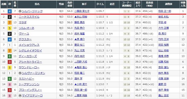 2020年4月25日福島競馬場1レースの結果