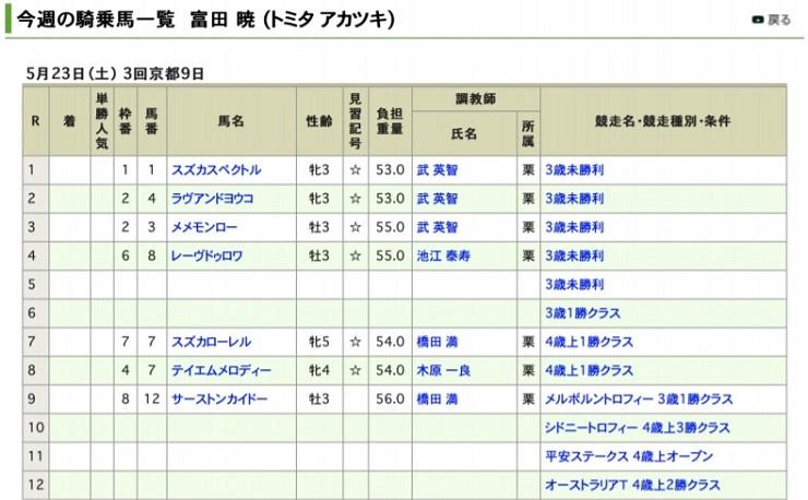 5月23日の富田暁騎手の騎乗予定