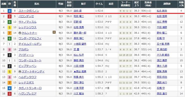 7月12日阪神競馬場2レースの結果