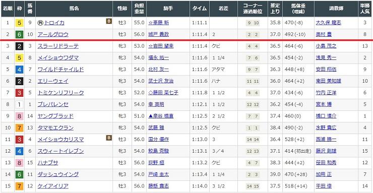 8月8日新潟競馬場2レースの結果
