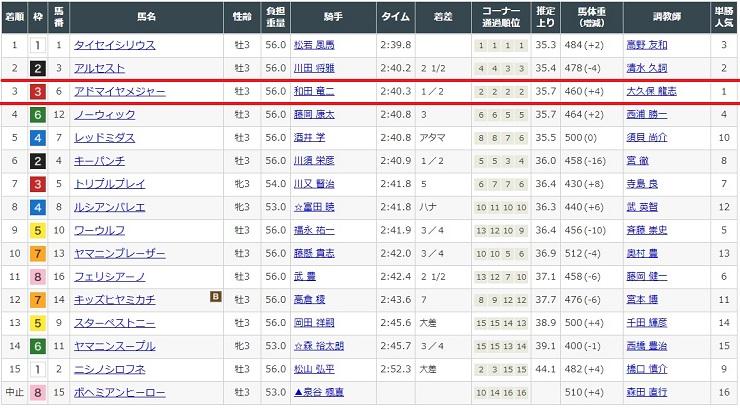 2020年8月22日小倉競馬場3レースの結果