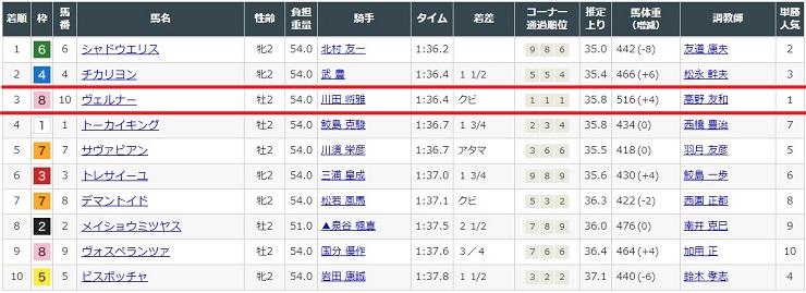 中京競馬場3レースの結果