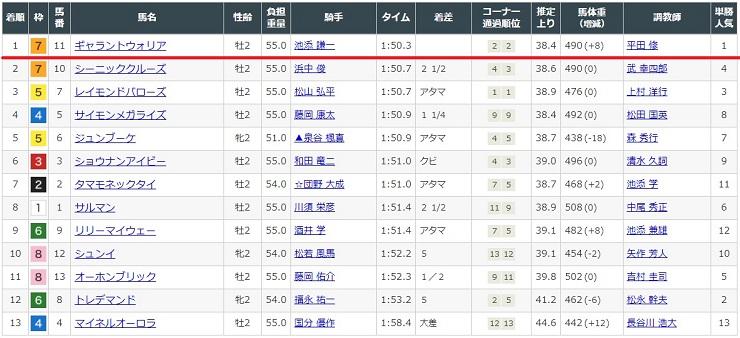 2020年10月10日京都競馬場3レースの結果