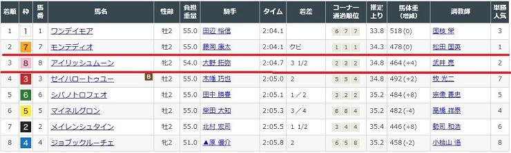2020年10月25日東京競馬場2レースの結果