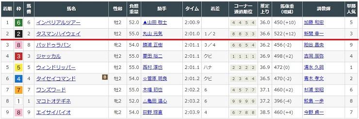 2020年10月31日福島競馬場2レースの結果