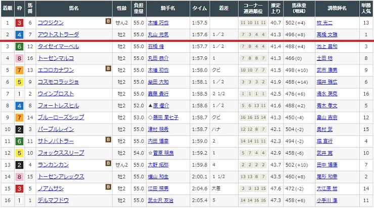 12月6日中山競馬場2レースの結果