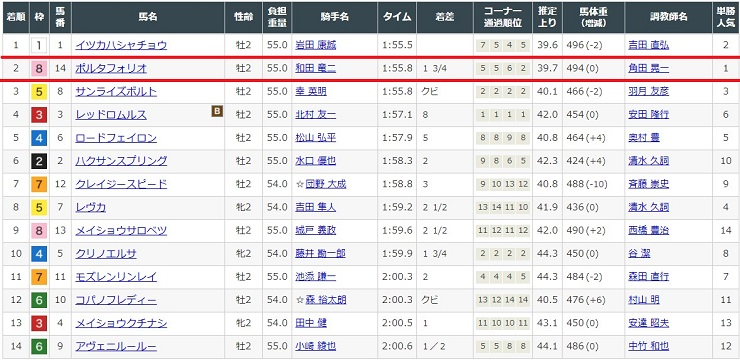 2020年12月13日阪神競馬場2レースの結果