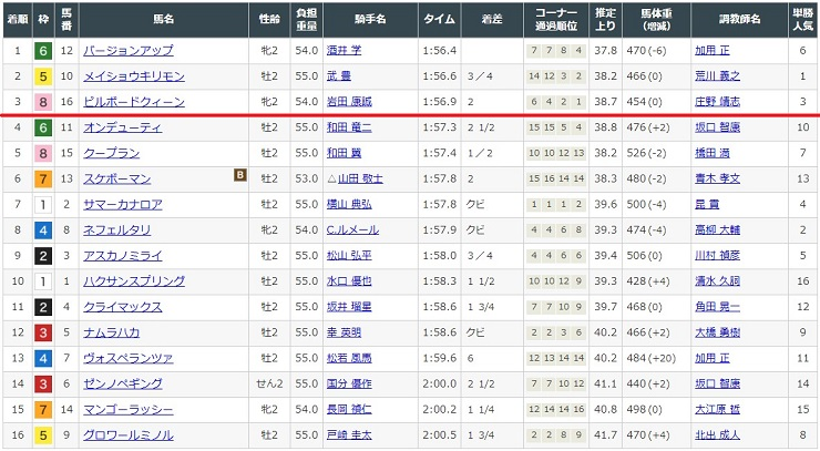 2,020年12月20日阪神競馬場3レースの結果