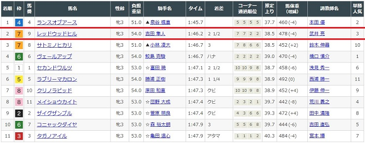 2,021年1月23日小倉競馬場1レースの結果