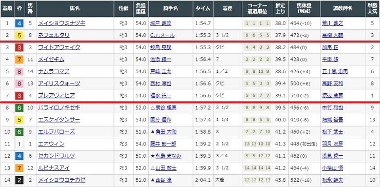 2021年3月20日中京競馬場1レースの結果