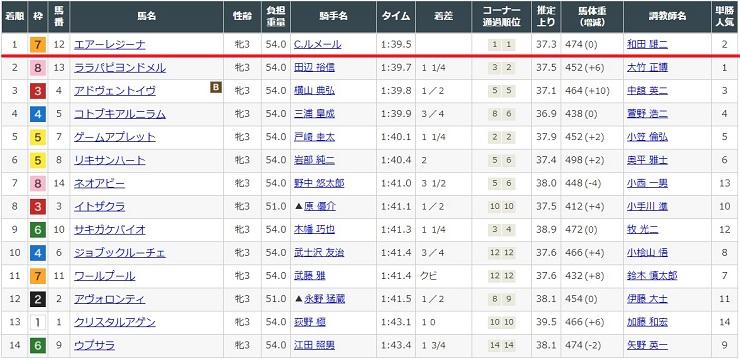 2021年5月8日東京競馬場1レースの結果
