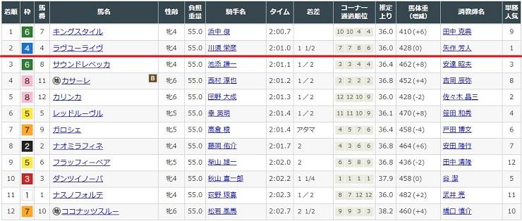 2021年5月23日中京競馬場9レースの結果