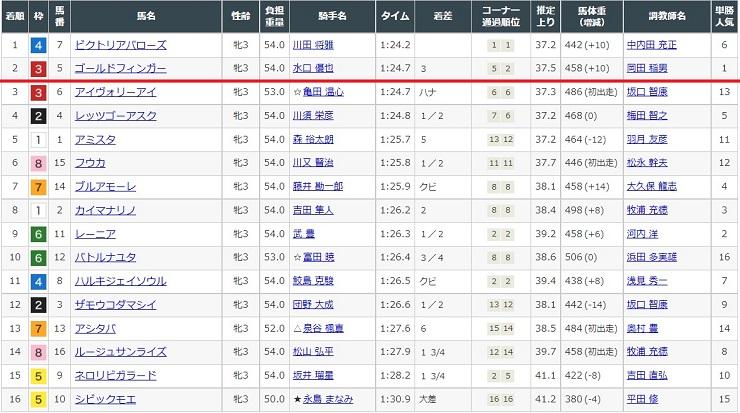 2021年6月3日中京競馬場1レースの結果