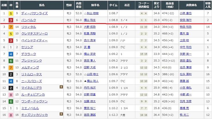 2021年6月13日札幌競馬場1レースの結果