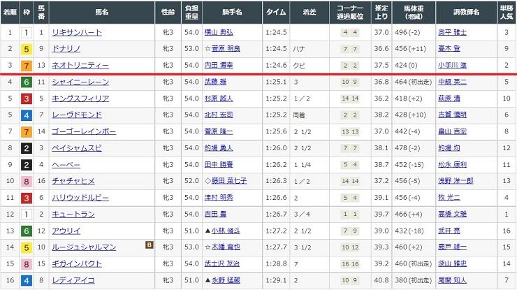 2021年6月19日東京競馬場3レースの結果