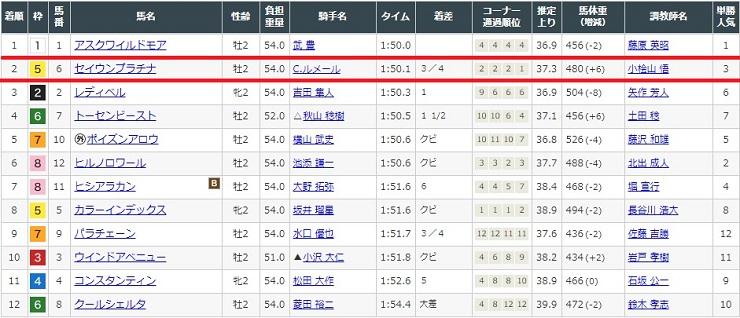 2021年8月7日函館競馬場1レースの結果